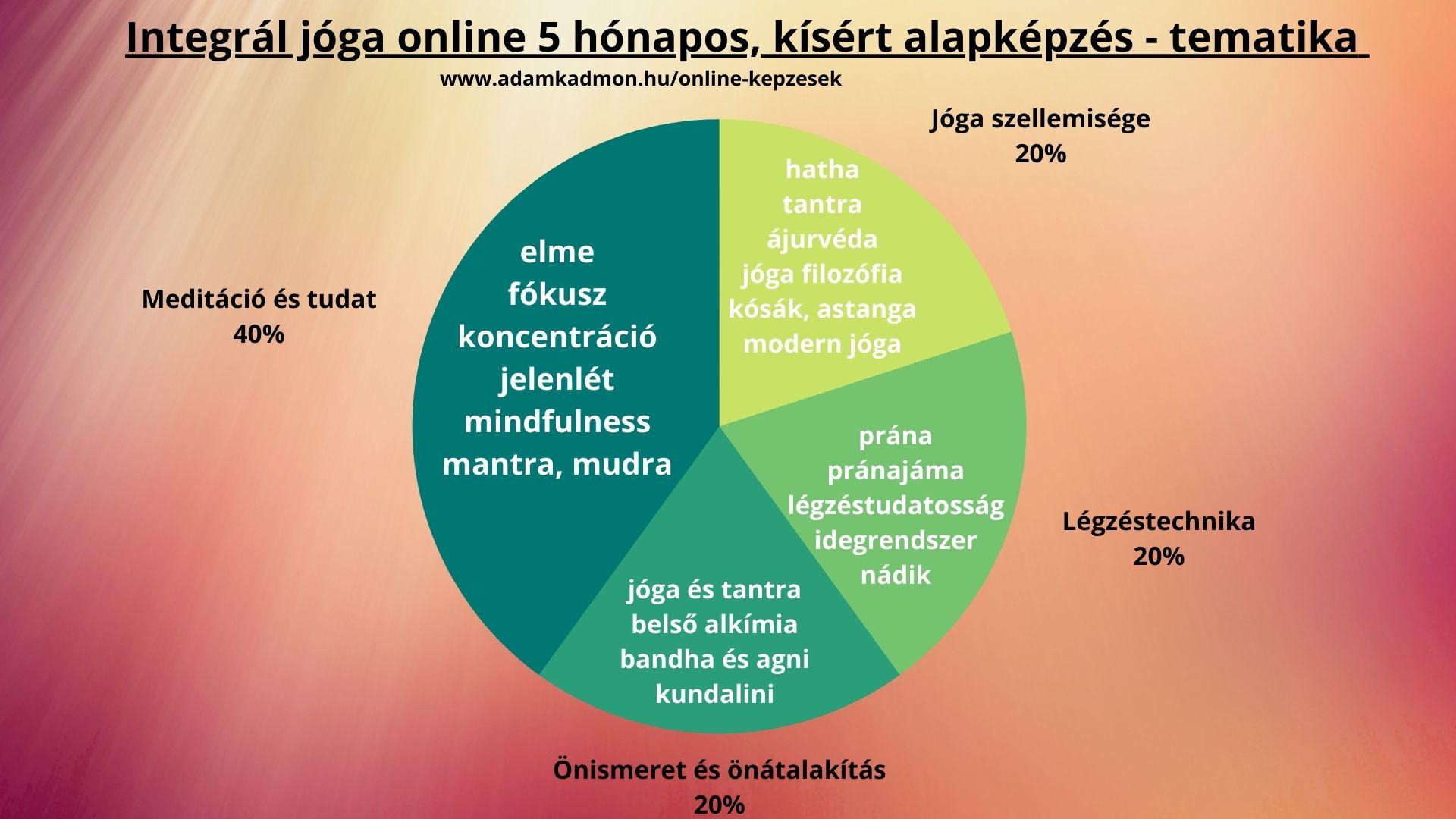 integrál jóga képzés online